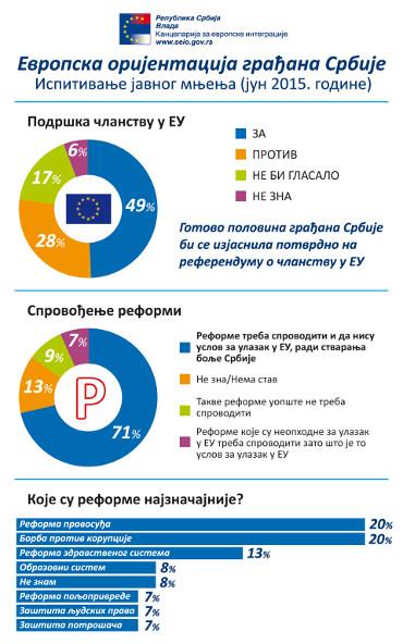 Evropska orijentacija građana Srbije
